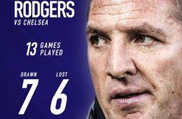 آماربرندن راجرز در ۱۳ بازی