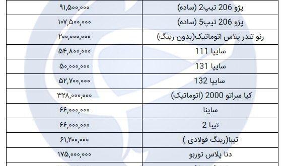 قیمت روز خودرو در ۹ دی