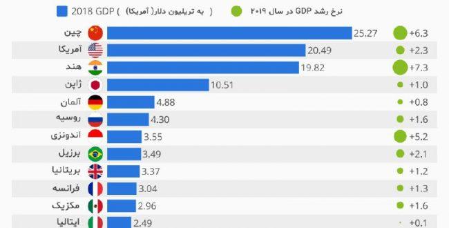 بزرگ ترین اقتصاد های جهان در سال ۲۰۱۹