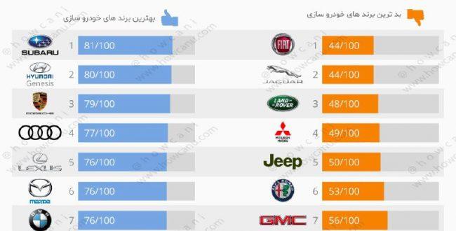 بهترین و بد ترین برند های خودرو سازی در سال ۲۰۱۹ از دید مشتریان