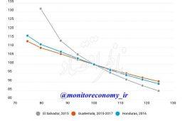 رشد بالاتر، جنایت کمتر / رابطهای میان تعداد جرایم و تولید اقتصادی