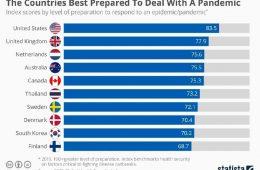 شاخص جهانی امنیت سلامت و بهداشت (Global Health Security Index)