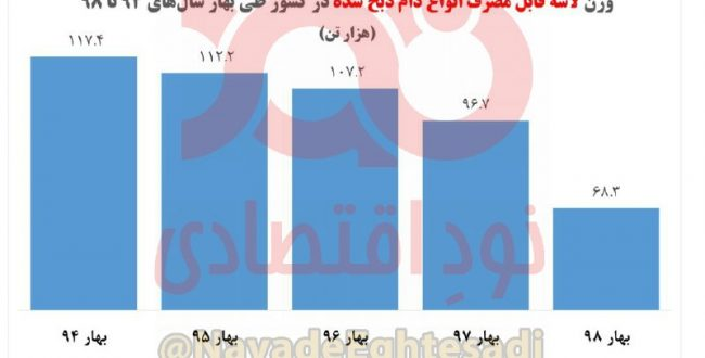 خرید گوشت قرمز از دامداران داخلی در دولت روحانی ۴۲ درصد کاهش یافت