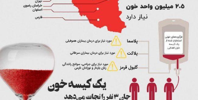 وضعیت قرمز خون در ایراناز