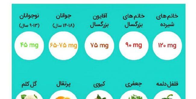 بهترین منابع ویتامین ثوا