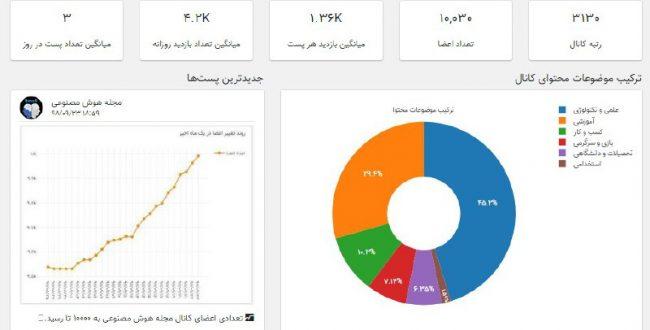 آماری از کانال مجله هوش مصنو