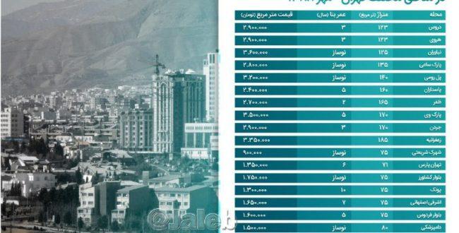 قیمت خونه تو تهران طی ۱۰ سال گذشته ۱۷ برابر شده