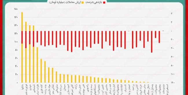 نقشه بازدهی و ارزش معاملات صنایع بورسی در انتهای داد و ستدهای روز جاری