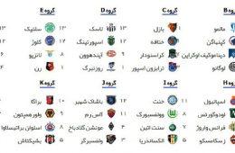 جدول نهایی ۱۲ گروه لیگ اروپا۲