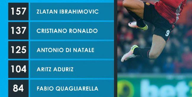 بازیکنانی که رکورد بیشترین گل